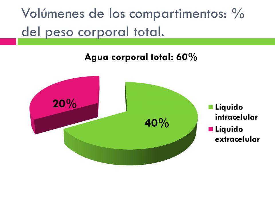 Volúmenes de los compartimentos: % del peso corporal total.