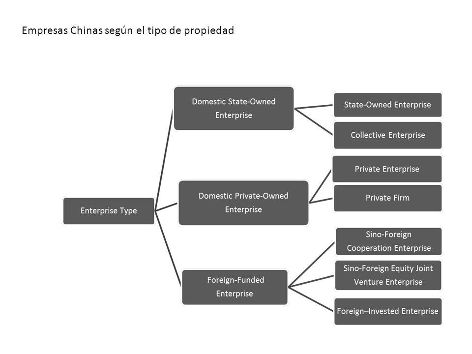Empresas Chinas según el tipo de propiedad
