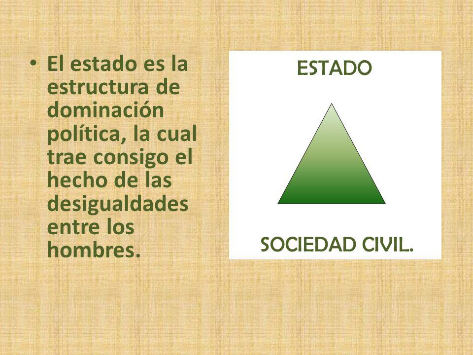 El estado es la estructura de dominación política, la cual trae consigo el hecho de las desigualdades entre los hombres. ESTADO SOCIEDAD CIVIL.