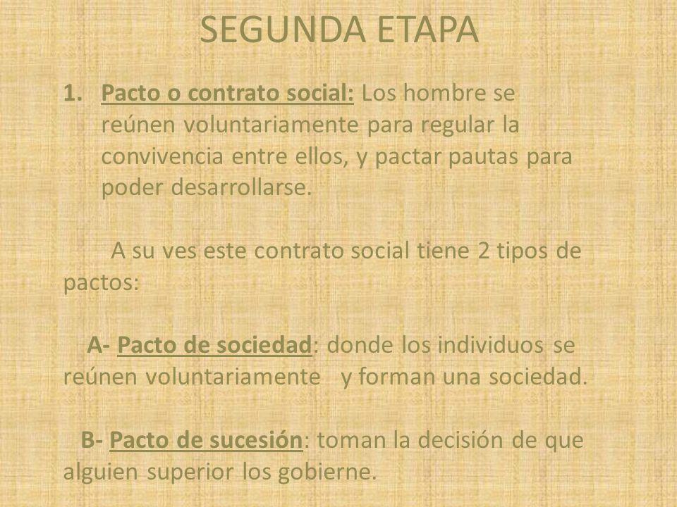 1.Pacto o contrato social: Los hombre se reúnen voluntariamente para regular la convivencia entre ellos, y pactar pautas para poder desarrollarse. A s