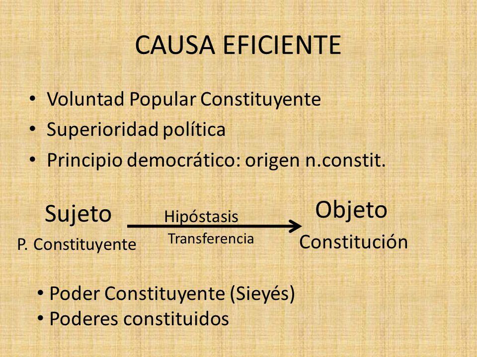 CAUSA EFICIENTE Voluntad Popular Constituyente Superioridad política Principio democrático: origen n.constit. Objeto Hipóstasis Transferencia Constitu