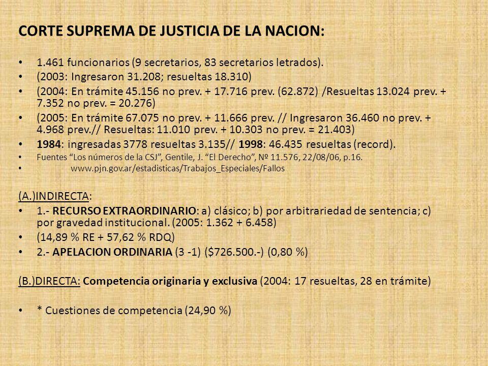 CORTE SUPREMA DE JUSTICIA DE LA NACION: 1.461 funcionarios (9 secretarios, 83 secretarios letrados). (2003: Ingresaron 31.208; resueltas 18.310) (2004