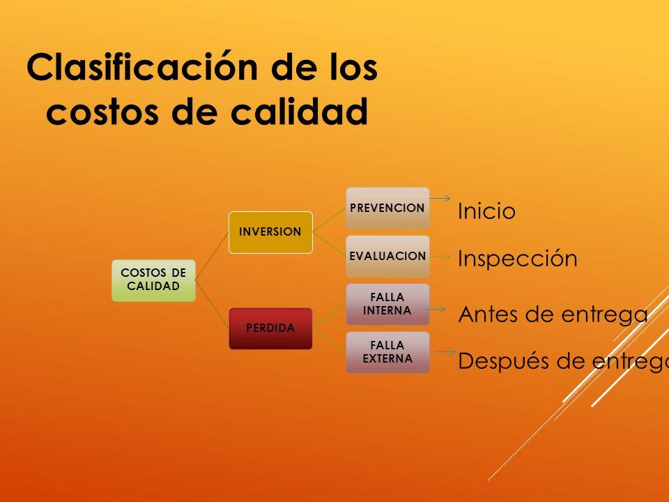 COSTOS DE CALIDAD INVERSIONPREVENCIONEVALUACIONPERDIDA FALLA INTERNA FALLA EXTERNA Clasificación de los costos de calidad Inicio Inspección Antes de e