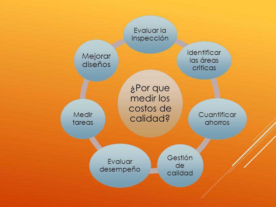 ¿Por que medir los costos de calidad? Evaluar la inspección Identificar las áreas criticas Cuantificar ahorros Gestión de calidad Evaluar desempeño Me