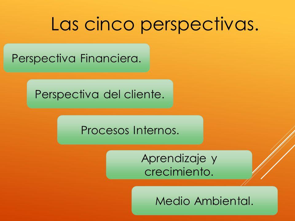 Medio Ambiental. Procesos Internos. Perspectiva Financiera. Perspectiva del cliente. Aprendizaje y crecimiento. Las cinco perspectivas.
