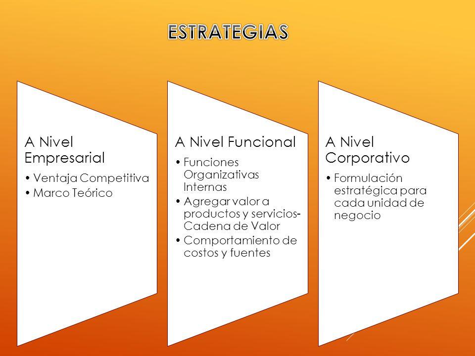 A Nivel Empresarial Ventaja Competitiva Marco Teórico A Nivel Funcional Funciones Organizativas Internas Agregar valor a productos y servicios- Cadena