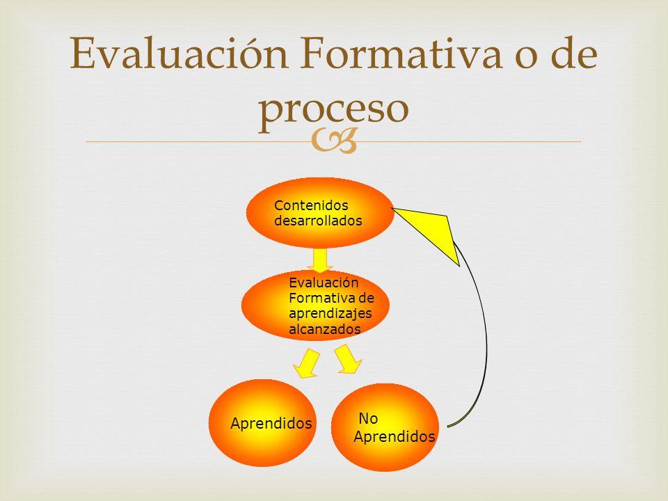 Evaluación Formativa o de proceso Evaluación Formativa de aprendizajes alcanzados Aprendidos Contenidos desarrollados No Aprendidos