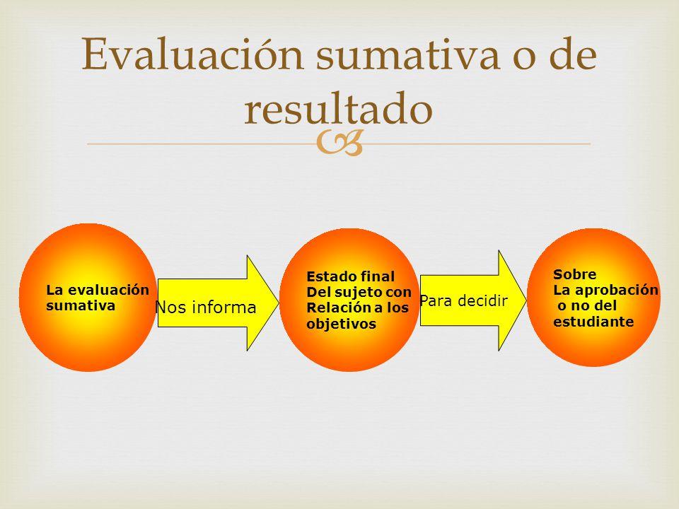 Evaluación sumativa o de resultado La evaluación sumativa Nos informa Estado final Del sujeto con Relación a los objetivos Para decidir Sobre La aprob
