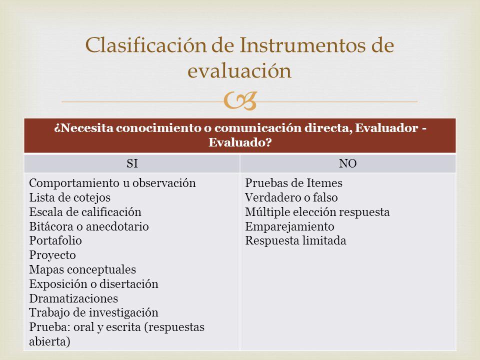 Clasificación de Instrumentos de evaluación ¿Necesita conocimiento o comunicación directa, Evaluador - Evaluado? SINO Comportamiento u observación Lis