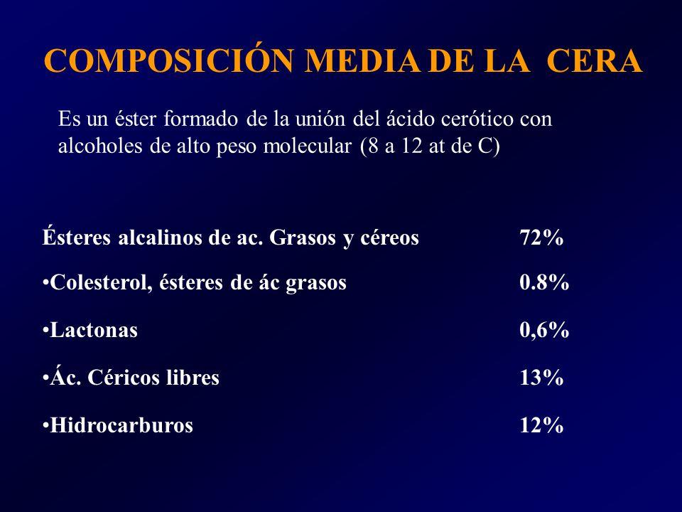 Ésteres alcalinos de ac. Grasos y céreos72% Colesterol, ésteres de ác grasos 0.8% Lactonas0,6% Ác. Céricos libres13% Hidrocarburos12% COMPOSICIÓN MEDI