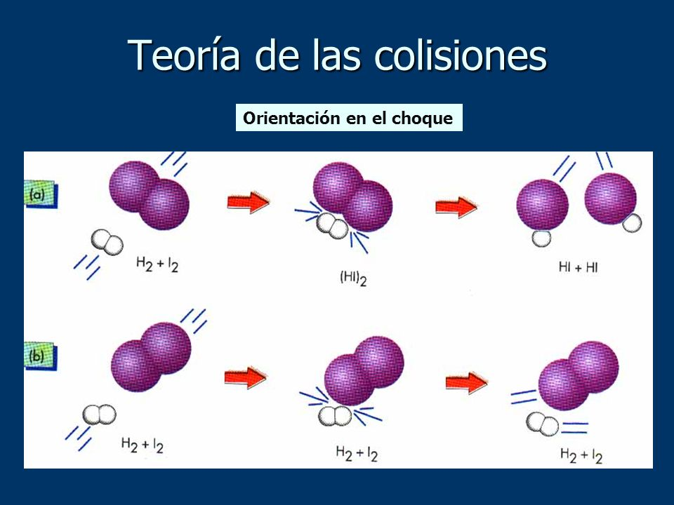 Orientación en el choque Teoría de las colisiones