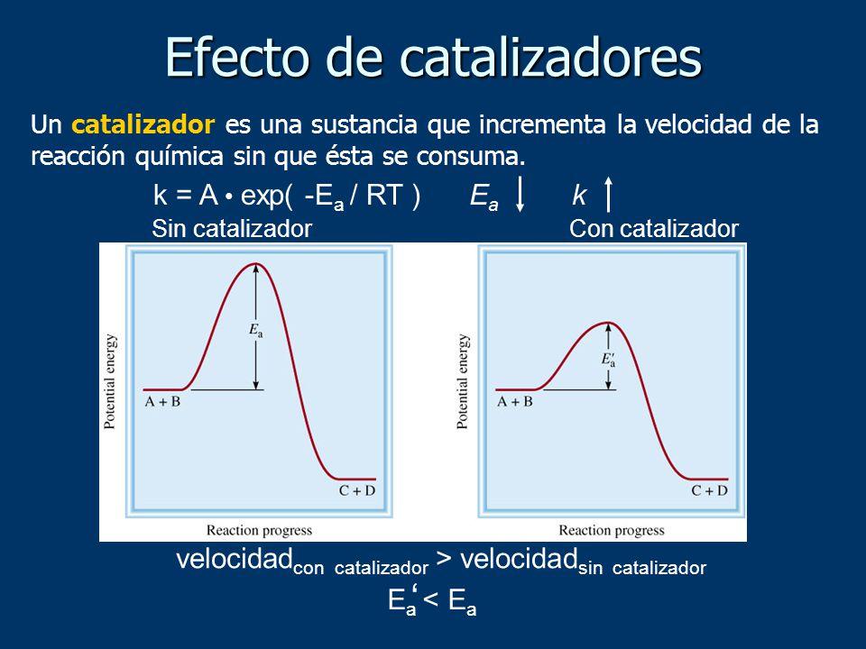 Un catalizador es una sustancia que incrementa la velocidad de la reacción química sin que ésta se consuma. k = A exp( -E a / RT )EaEa k velocidad con