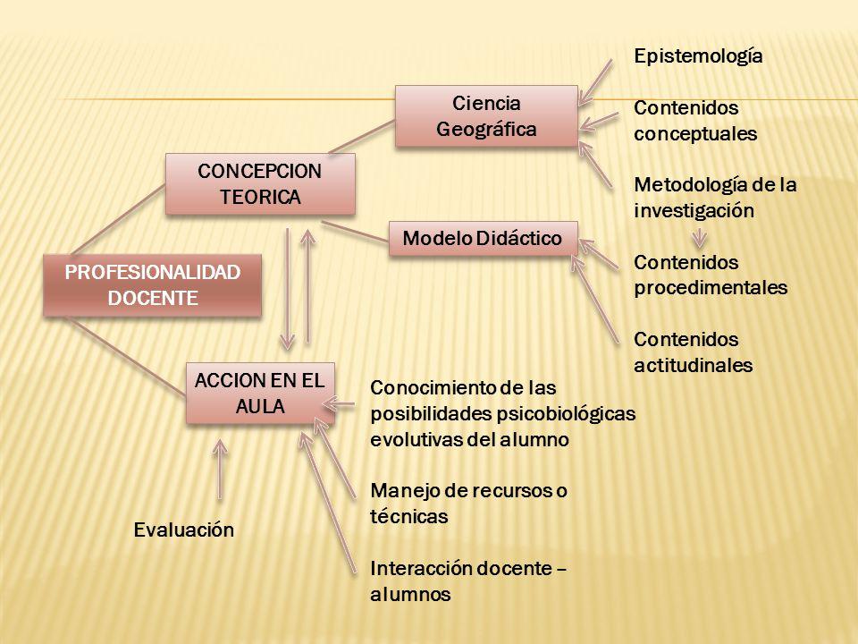 PROFESIONALIDAD DOCENTE PROFESIONALIDAD DOCENTE CONCEPCION TEORICA ACCION EN EL AULA Ciencia Geográfica Modelo Didáctico Epistemología Contenidos conc