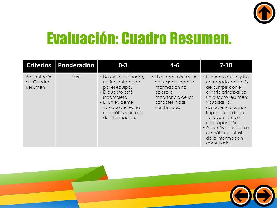 Evaluación: Cuadro Resumen. CriteriosPonderación0-34-67-10 Presentación del Cuadro Resumen 20% No existe el cuadro, no fue entregado por el equipo. El