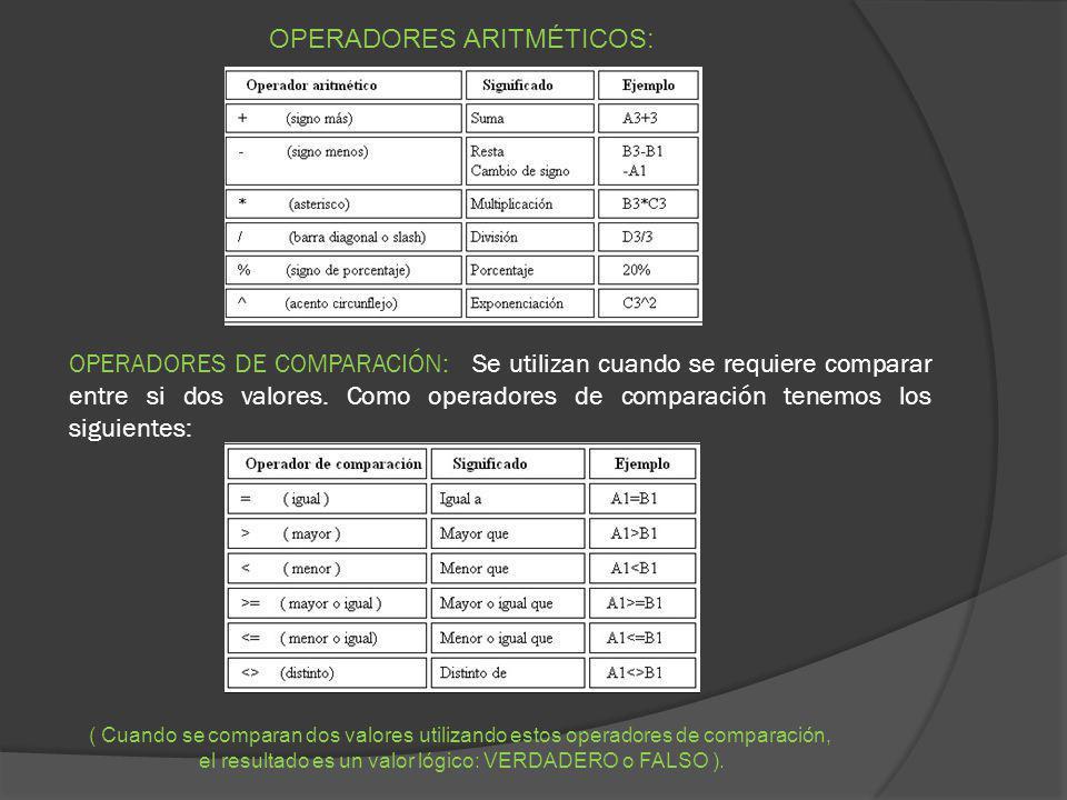 OPERADORES DE COMPARACIÓN: Se utilizan cuando se requiere comparar entre si dos valores. Como operadores de comparación tenemos los siguientes: OPERAD