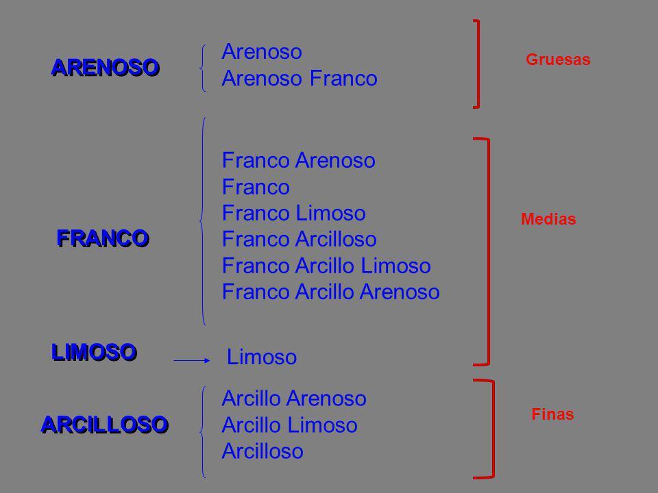 ARENOSO FRANCO LIMOSO ARCILLOSO Arenoso Arenoso Franco Franco Arenoso Franco Franco Limoso Franco Arcilloso Franco Arcillo Limoso Franco Arcillo Areno