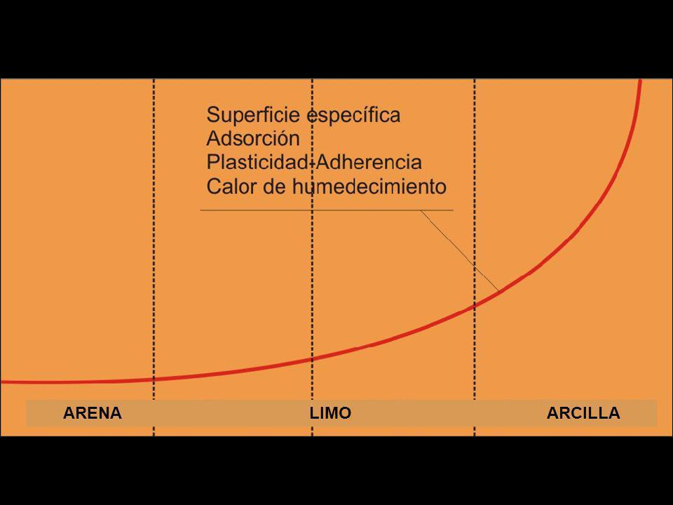 ARENA LIMO ARCILLA