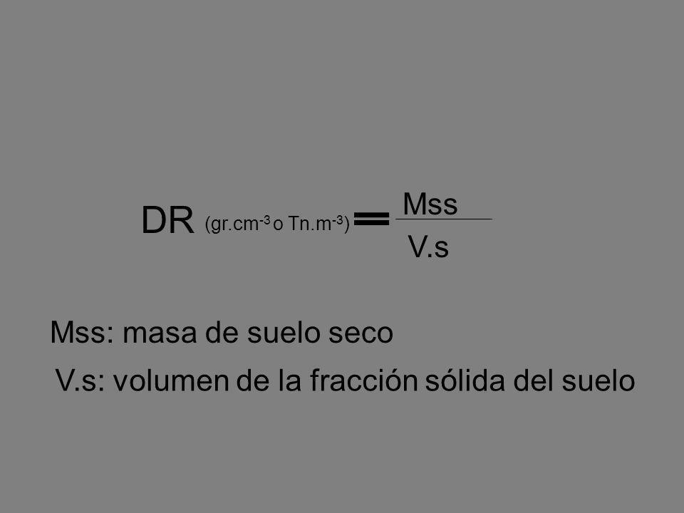 Mss V.s DR (gr.cm -3 o Tn.m -3 ) Mss: masa de suelo seco V.s: volumen de la fracción sólida del suelo