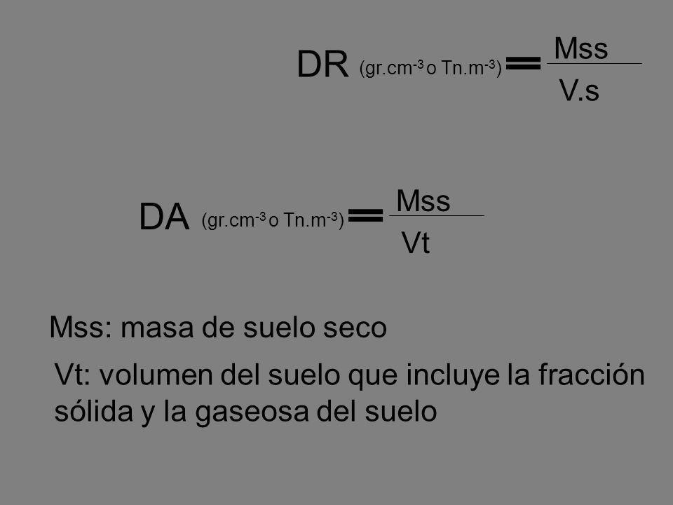 Mss Vt DA (gr.cm -3 o Tn.m -3 ) Mss: masa de suelo seco Vt: volumen del suelo que incluye la fracción sólida y la gaseosa del suelo Mss V.s DR (gr.cm