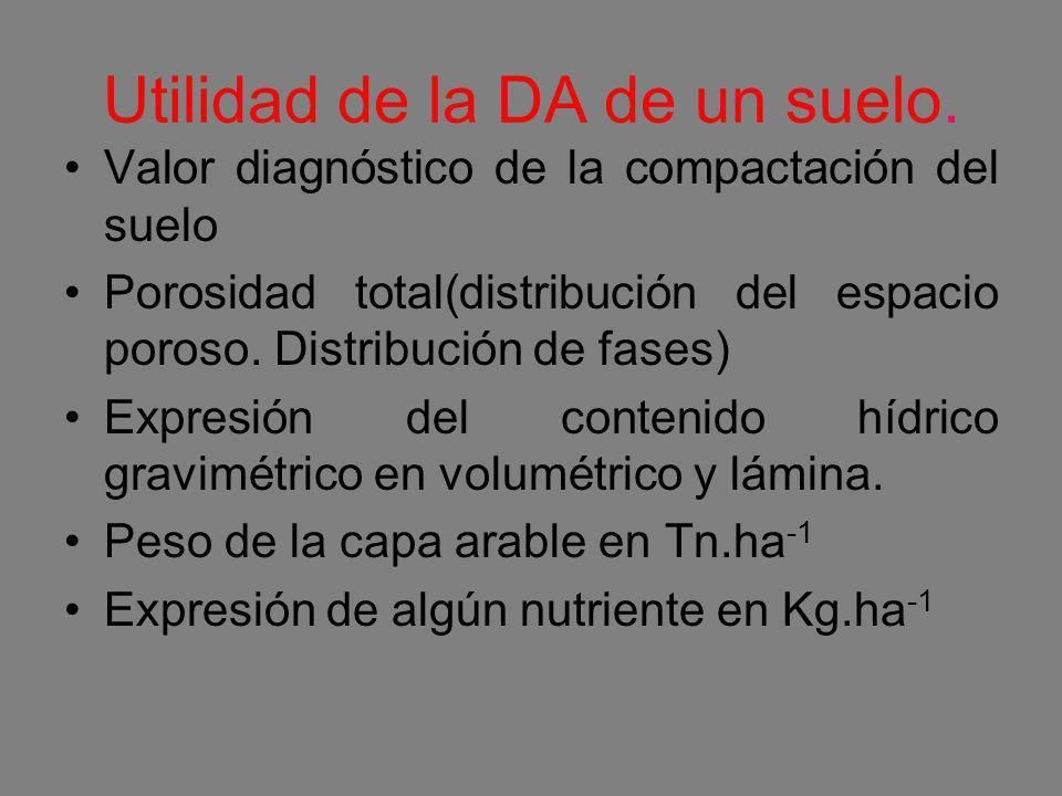Utilidad de la DA de un suelo. Valor diagnóstico de la compactación del suelo Porosidad total(distribución del espacio poroso. Distribución de fases)