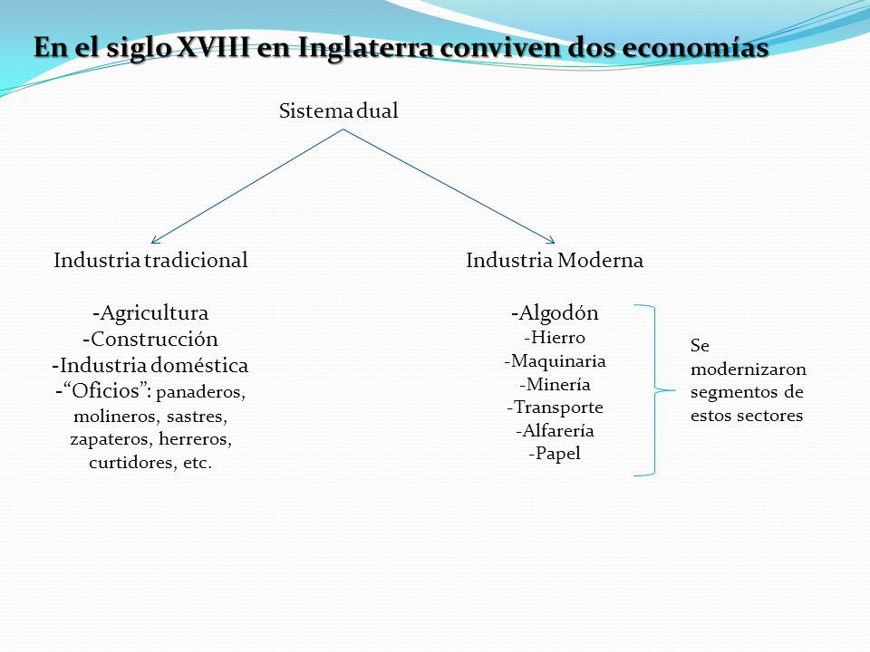 En el siglo XVIII en Inglaterra conviven dos economías Sistema dual Industria tradicional -Agricultura -Construcción -Industria doméstica -Oficios: panaderos, molineros, sastres, zapateros, herreros, curtidores, etc.