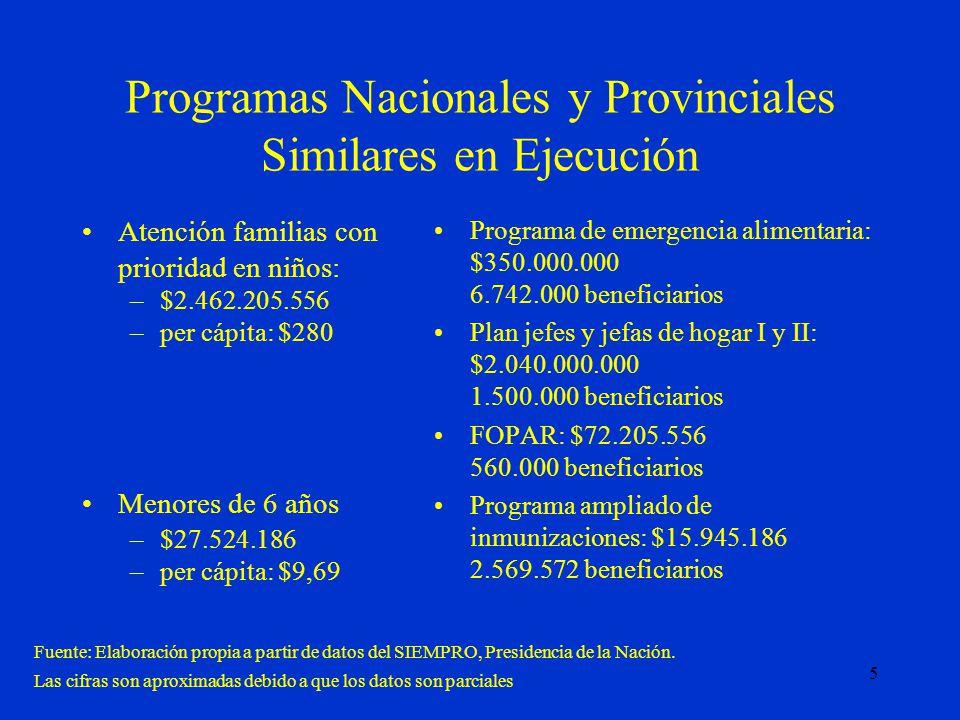 5 Programas Nacionales y Provinciales Similares en Ejecución Atención familias con prioridad en niños: –$2.462.205.556 –per cápita: $280 Menores de 6 años –$27.524.186 –per cápita: $9,69 Programa de emergencia alimentaria: $350.000.000 6.742.000 beneficiarios Plan jefes y jefas de hogar I y II: $2.040.000.000 1.500.000 beneficiarios FOPAR: $72.205.556 560.000 beneficiarios Programa ampliado de inmunizaciones: $15.945.186 2.569.572 beneficiarios Fuente: Elaboración propia a partir de datos del SIEMPRO, Presidencia de la Nación.