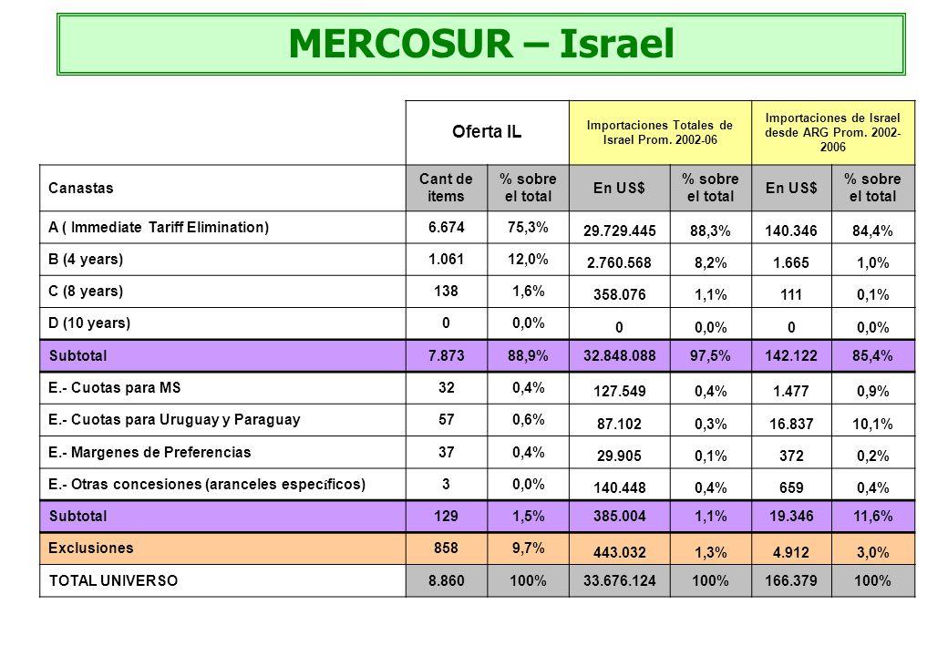 MERCOSUR – Israel Oferta IL Importaciones Totales de Israel Prom. 2002-06 Importaciones de Israel desde ARG Prom. 2002- 2006 Canastas Cant de items %