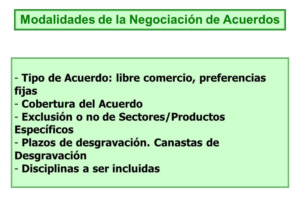 - Tipo de Acuerdo: libre comercio, preferencias fijas - Cobertura del Acuerdo - Exclusión o no de Sectores/Productos Específicos - Plazos de desgravac
