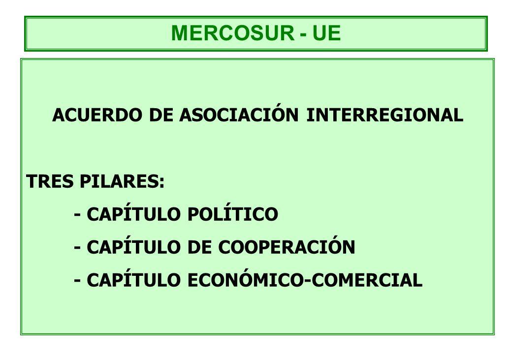 ACUERDO DE ASOCIACIÓN INTERREGIONAL TRES PILARES: - CAPÍTULO POLÍTICO - CAPÍTULO DE COOPERACIÓN - CAPÍTULO ECONÓMICO-COMERCIAL MERCOSUR - UE