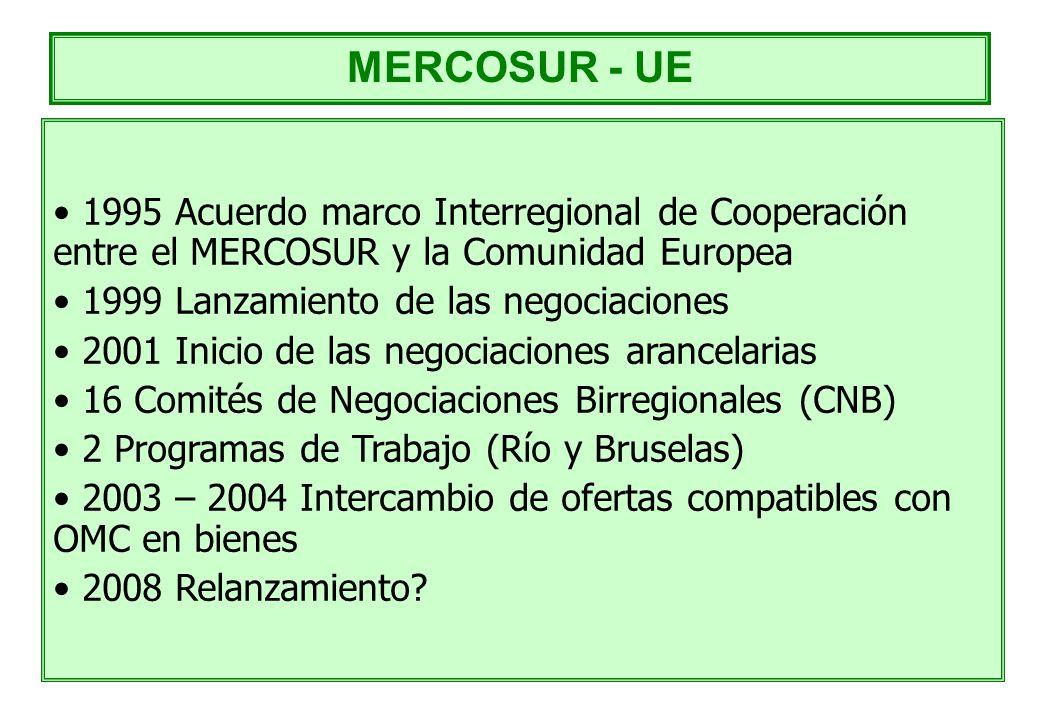 1995 Acuerdo marco Interregional de Cooperación entre el MERCOSUR y la Comunidad Europea 1999 Lanzamiento de las negociaciones 2001 Inicio de las nego