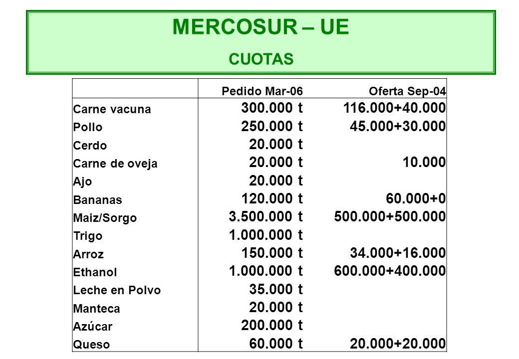 MERCOSUR – UE CUOTAS Pedido Mar-06 Oferta Sep-04 Carne vacuna 300.000 t116.000+40.000 Pollo 250.000 t45.000+30.000 Cerdo 20.000 t Carne de oveja 20.00