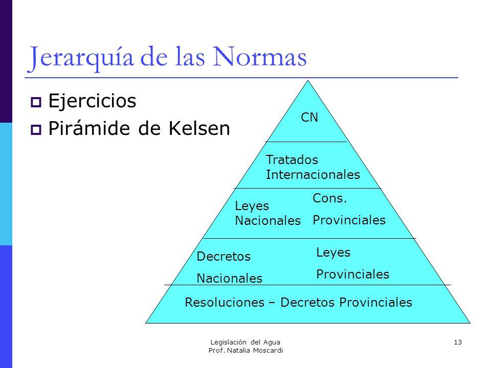 Legislación del Agua Prof. Natalia Moscardi 13 Jerarquía de las Normas Ejercicios Pirámide de Kelsen CN Leyes Nacionales Tratados Internacionales Decr