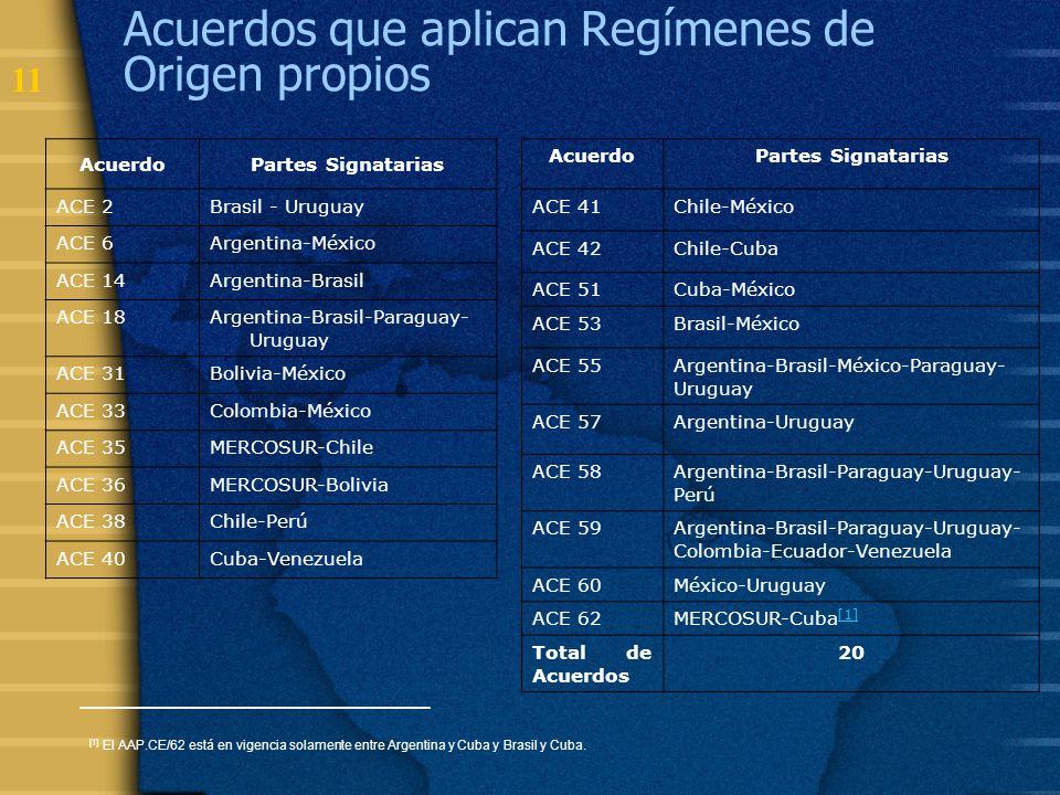 11 Acuerdos que aplican Regímenes de Origen propios AcuerdoPartes Signatarias ACE 2Brasil - Uruguay ACE 6Argentina-México ACE 14Argentina-Brasil ACE 1