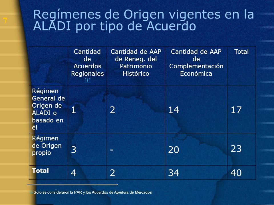 7 Regímenes de Origen vigentes en la ALADI por tipo de Acuerdo Cantidad de Acuerdos Regionales [1] Cantidad de AAP de Reneg. del Patrimonio Histórico