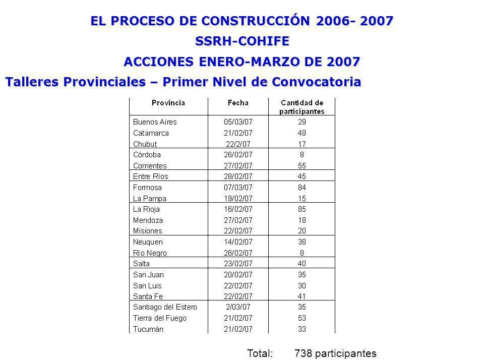 EL PROCESO DE CONSTRUCCIÓN 2006- 2007 SSRH-COHIFE ACCIONES ENERO-MARZO DE 2007 Talleres Provinciales – Primer Nivel de Convocatoria Total: 738 partici