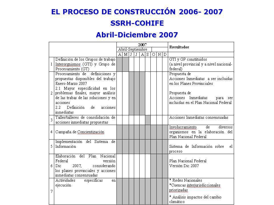 EL PROCESO DE CONSTRUCCIÓN 2006- 2007 SSRH-COHIFE Abril-Diciembre 2007