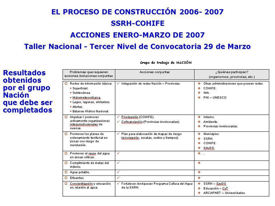 EL PROCESO DE CONSTRUCCIÓN 2006- 2007 SSRH-COHIFE ACCIONES ENERO-MARZO DE 2007 Taller Nacional - Tercer Nivel de Convocatoria 29 de Marzo Resultados obtenidos por el grupo Nación que debe ser completados
