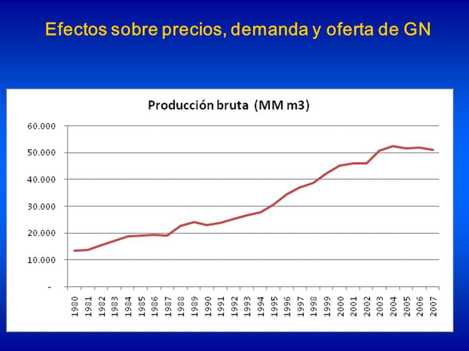 Cambios en la estructura tarifaria residencial 2001 - 2009 Dispersión de precios finales entre usuarios casi 3 a 1 Pero el costo del gas en la tarifa es casi 8 a 1.