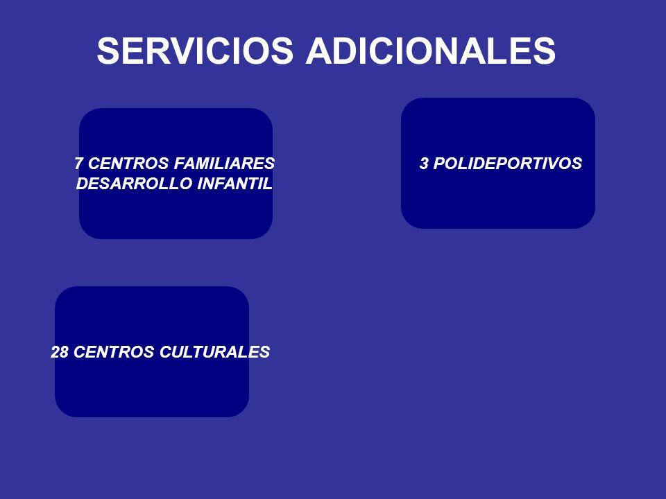 SERVICIOS ADICIONALES 3 POLIDEPORTIVOS 28 CENTROS CULTURALES 7 CENTROS FAMILIARES DESARROLLO INFANTIL