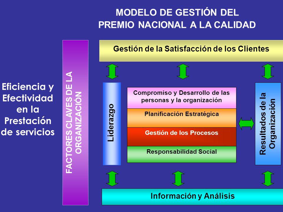 Eficiencia y Efectividad en la Prestación de servicios MODELO DE GESTIÓN DEL PREMIO NACIONAL A LA CALIDAD Gestión de la Satisfacción de los Clientes F