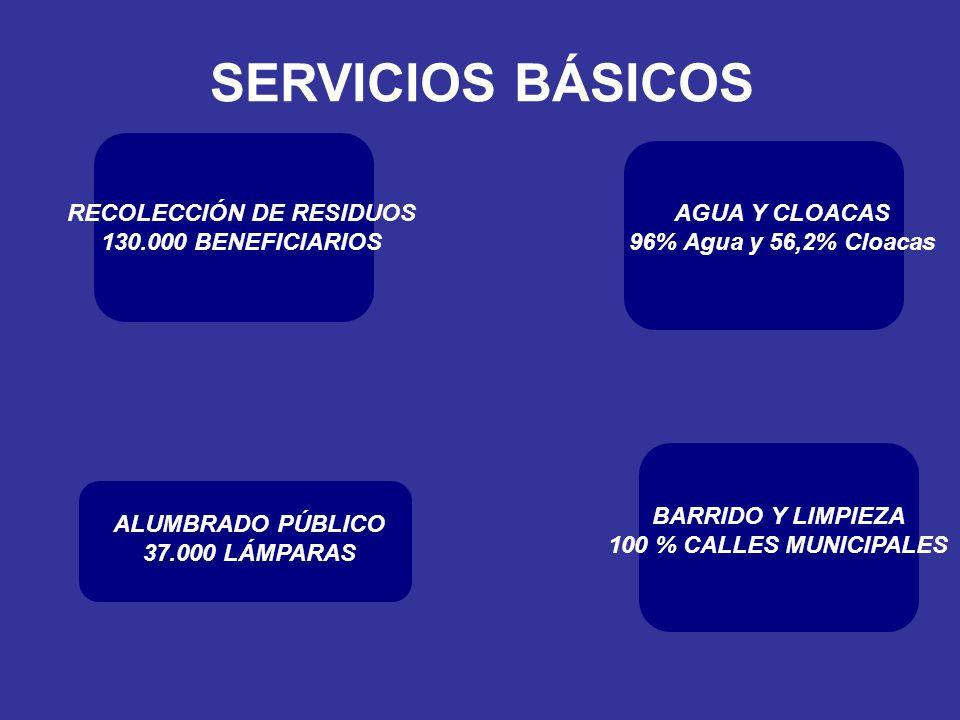 SERVICIOS BÁSICOS ALUMBRADO PÚBLICO 37.000 LÁMPARAS RECOLECCIÓN DE RESIDUOS 130.000 BENEFICIARIOS AGUA Y CLOACAS 96% Agua y 56,2% Cloacas BARRIDO Y LI