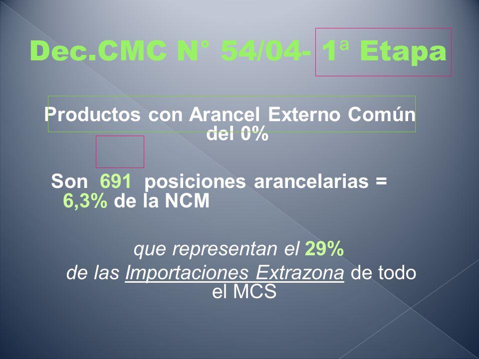 Dec.CMC N° 54/04- 1 ª Etapa Productos con Arancel Externo Común del 0% Son 691 posiciones arancelarias = 6,3% de la NCM que representan el 29% de las