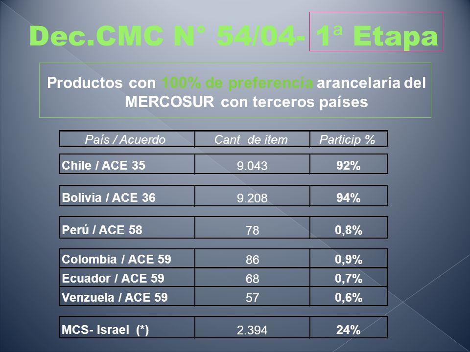 Productos con 100% de preferencia arancelaria del MERCOSUR con terceros países Dec.CMC N° 54/04- 1 ª Etapa País / AcuerdoCant de itemParticip % Chile