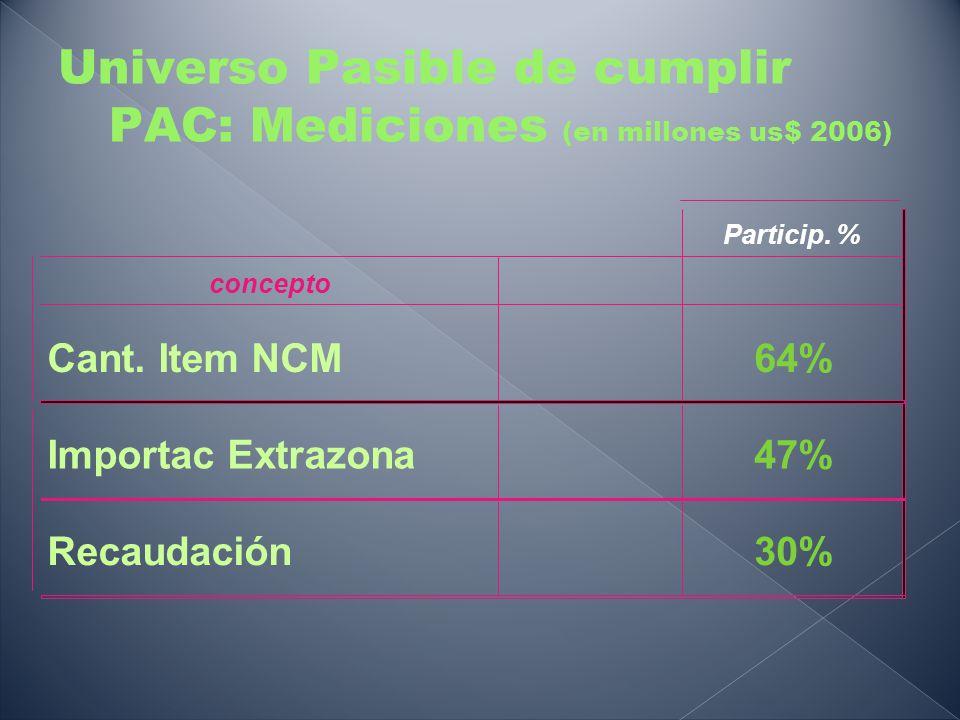 Universo Pasible de cumplir PAC: Mediciones (en millones us$ 2006) Particip. % concepto Cant. Item NCM64% Importac Extrazona47% Recaudación30%