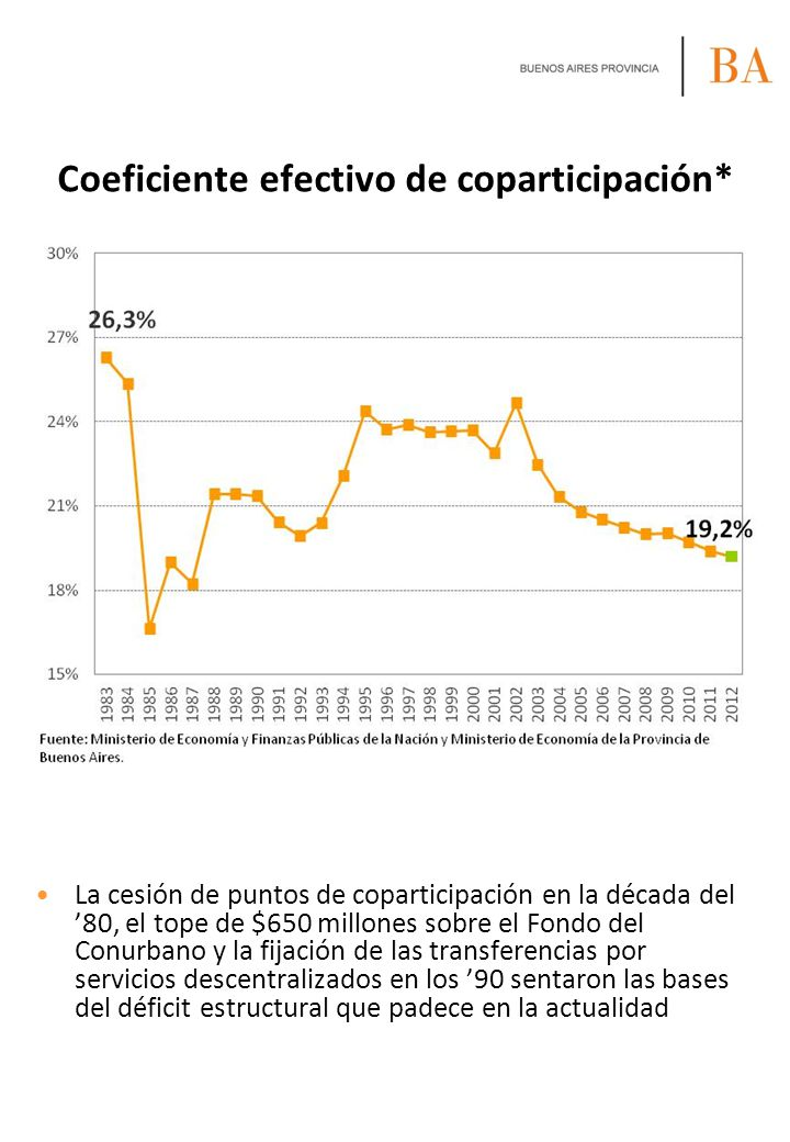 Coeficiente efectivo de coparticipación* La cesión de puntos de coparticipación en la década del 80, el tope de $650 millones sobre el Fondo del Conur