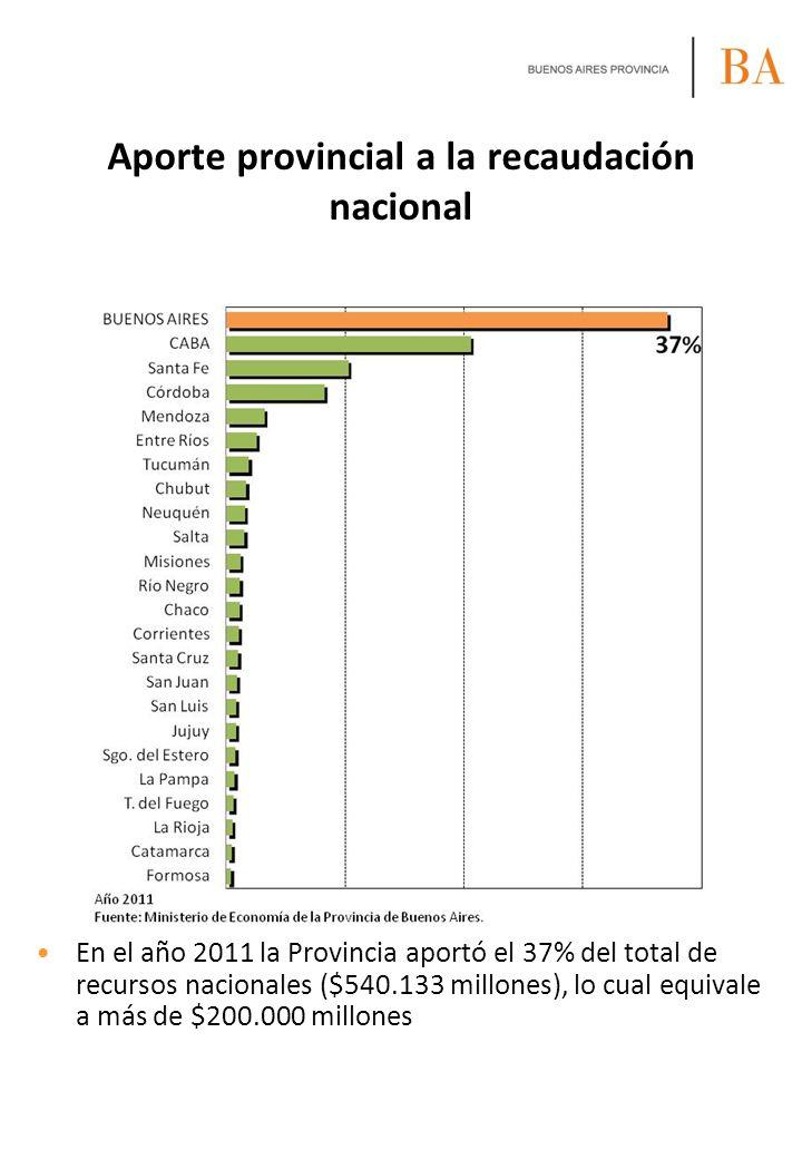 Aporte provincial a la recaudación nacional En el año 2011 la Provincia aportó el 37% del total de recursos nacionales ($540.133 millones), lo cual eq