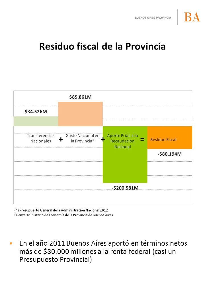 Residuo fiscal de la Provincia En el año 2011 Buenos Aires aportó en términos netos más de $80.000 millones a la renta federal (casi un Presupuesto Pr