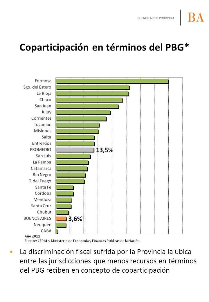 Coparticipación en términos del PBG* La discriminación fiscal sufrida por la Provincia la ubica entre las jurisdicciones que menos recursos en término