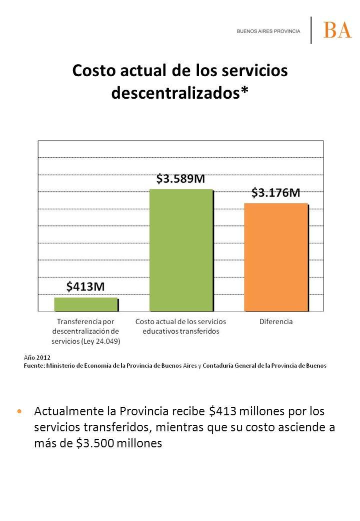 Costo actual de los servicios descentralizados* Actualmente la Provincia recibe $413 millones por los servicios transferidos, mientras que su costo as