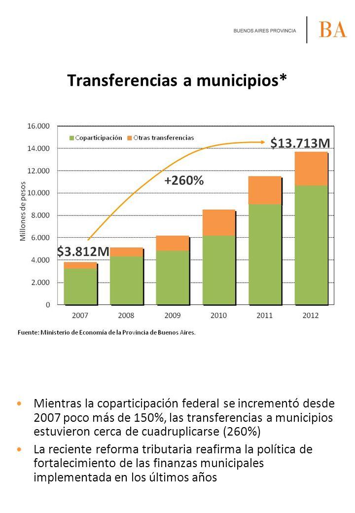 Transferencias a municipios* Mientras la coparticipación federal se incrementó desde 2007 poco más de 150%, las transferencias a municipios estuvieron